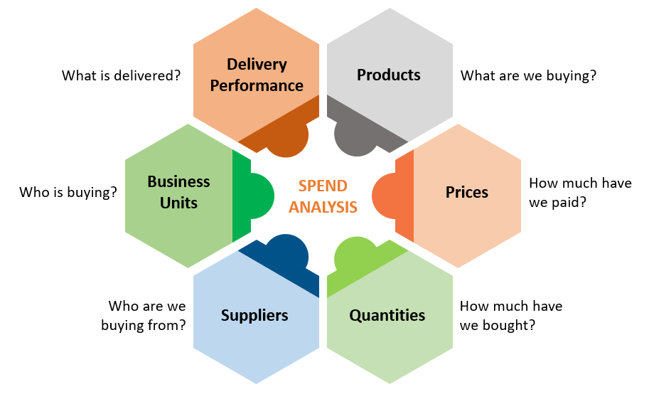 Business Spend Analysis