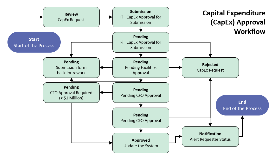 Capital Expenditure Workflow