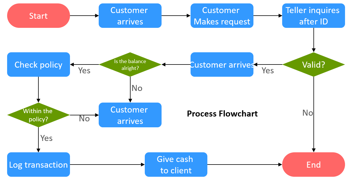Creating Process Flow