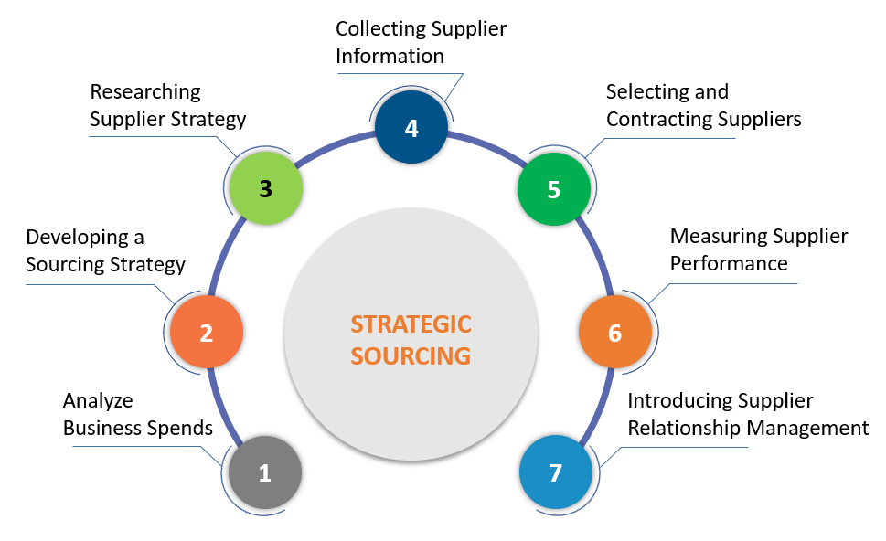 Effective Sourcing Strategy