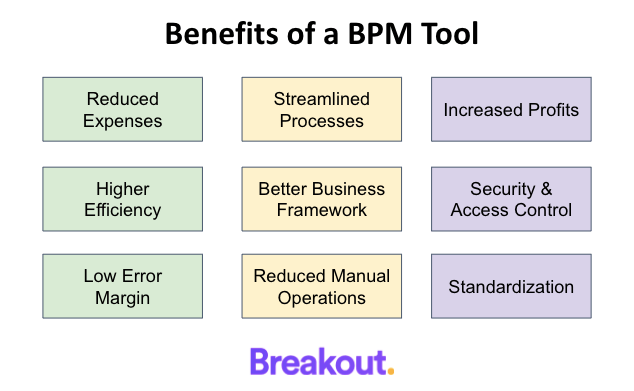 Benefits of a BPM Tool