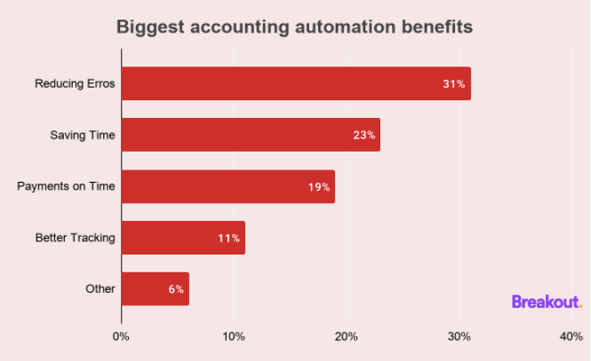 Biggest accounting automation benefits