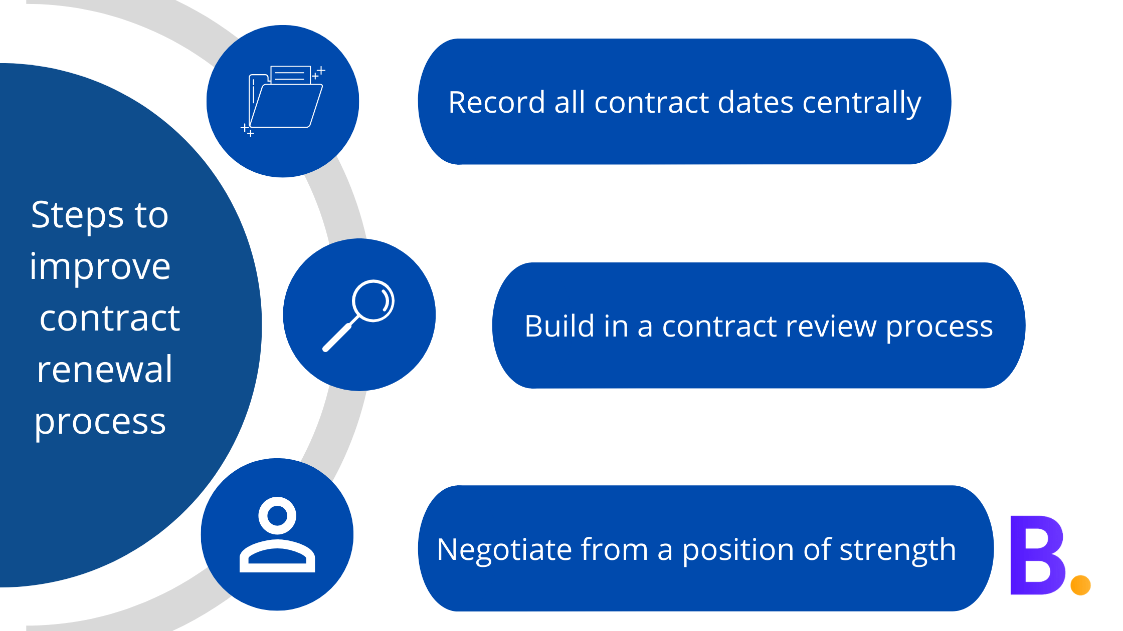 Steps to improve contract renewal process