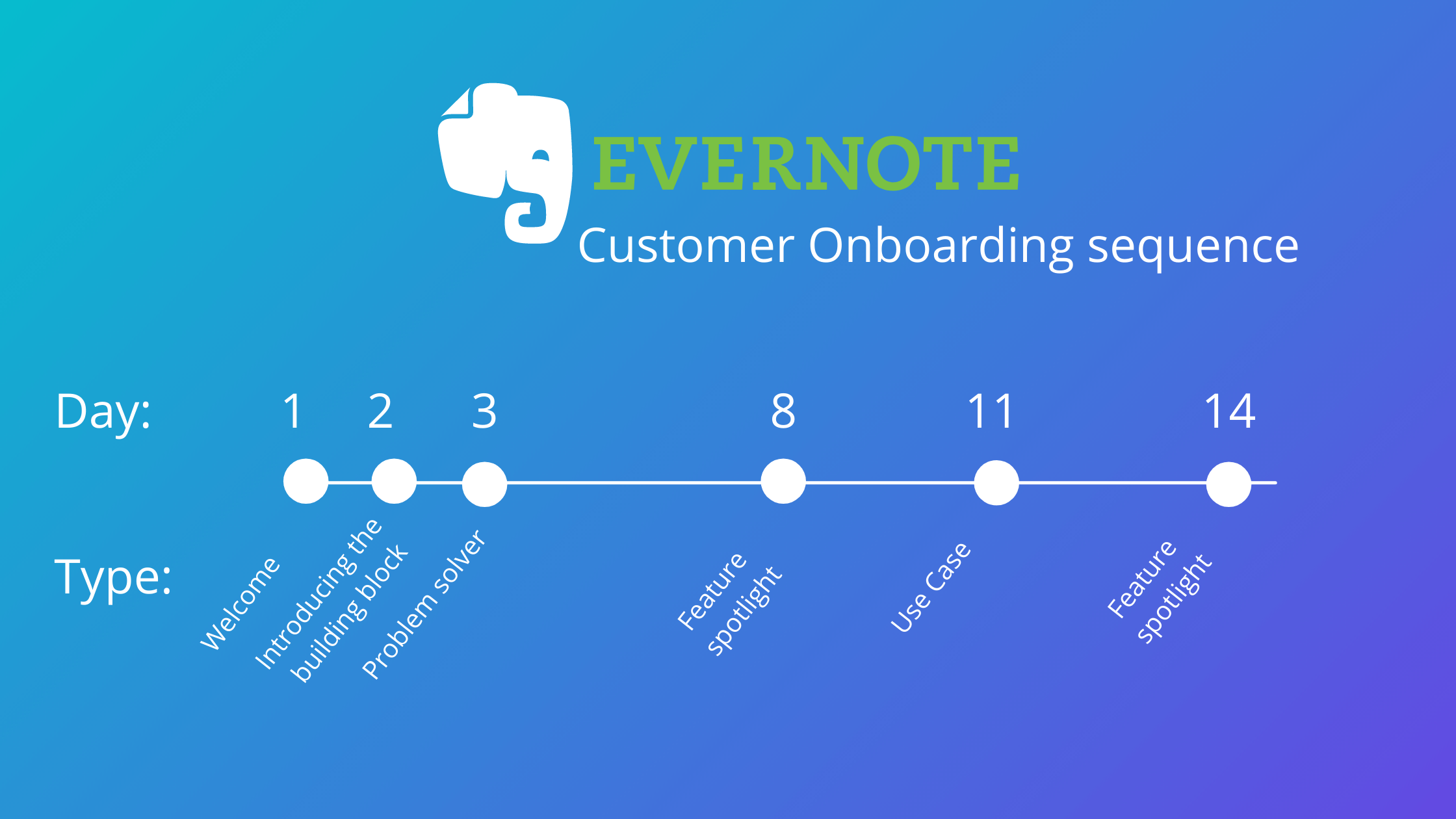Evernote customer onboarding sequence