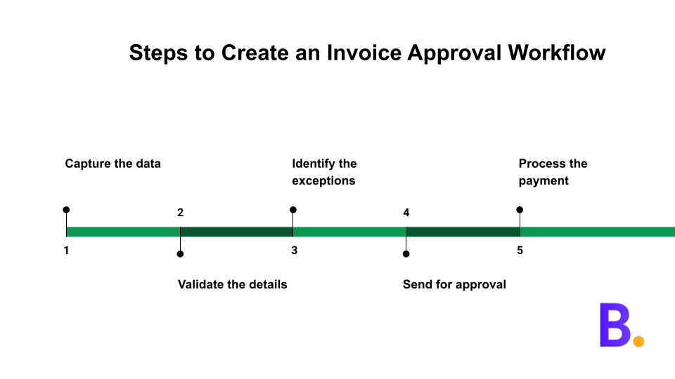 Steps to create an invoice approval workflow